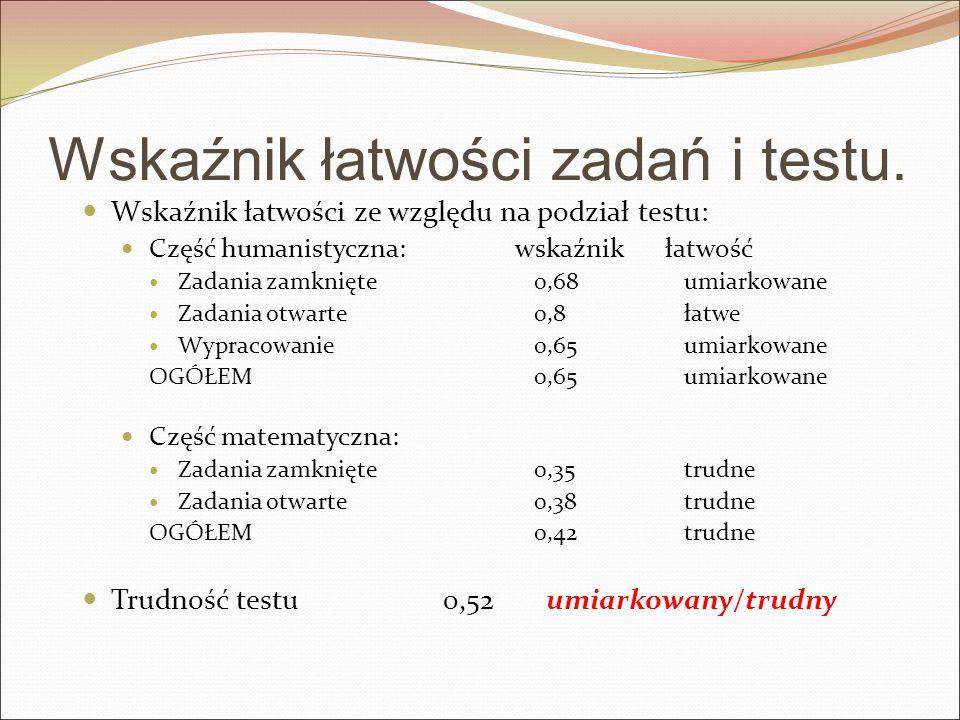 Wskaźnik łatwości zadań i testu.