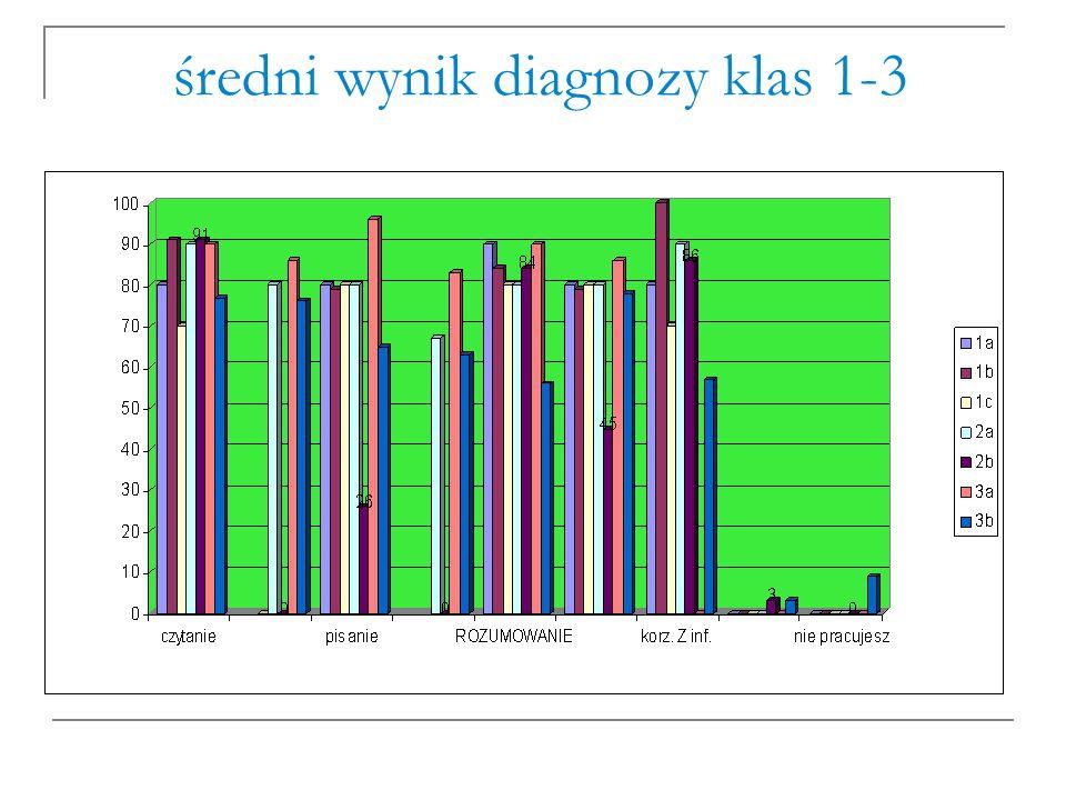 średni wynik diagnozy klas 1-3