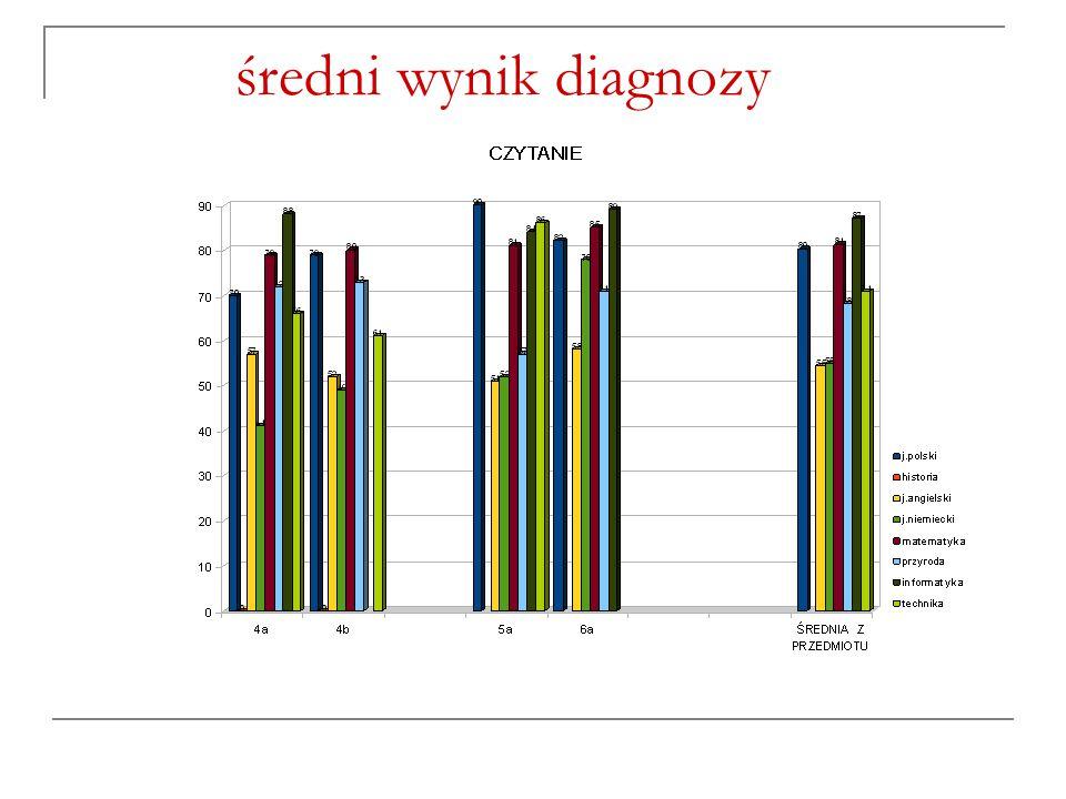 średni wynik diagnozy