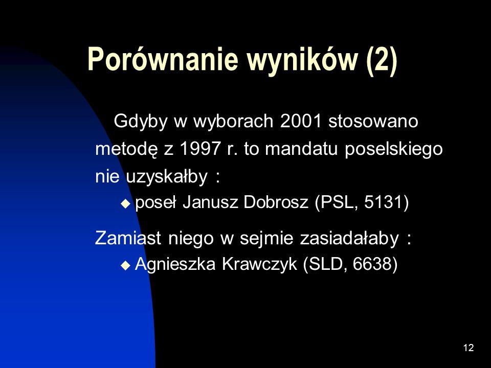 11 Porównanie wyników (1) Metoda Sainte-Lague (1991) SLD: 5, PO: 3, PiS: 1, S: 1, LPR: 1 AWS: 1, UW: 1, PSL: 1 Metoda d'Hontda (1993,1997) SLD: 7, PO: 3, PiS: 2, S: 1, LPR: 1, AWS: 0, UW: 0, PSL: 0 Metoda Sainte-Lague zmodyfikowana (2001) SLD: 6, PO: 3, PiS: 2, S: 1, LPR: 1, PSL: 1, AWS: 0, UW: 0
