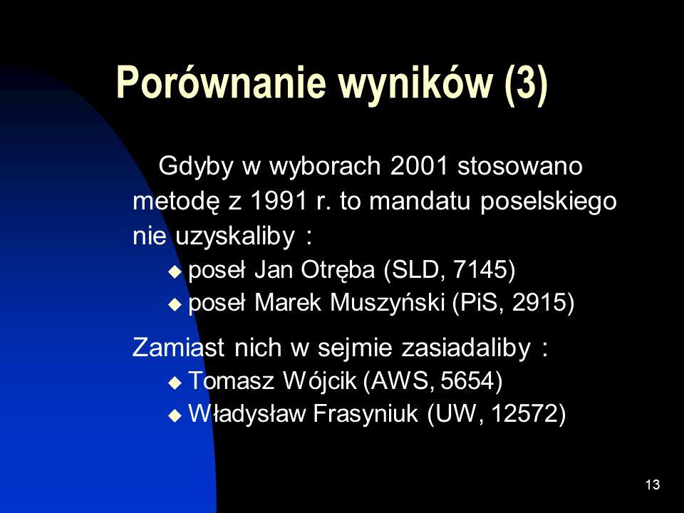 12 Porównanie wyników (2) Gdyby w wyborach 2001 stosowano metodę z 1997 r.