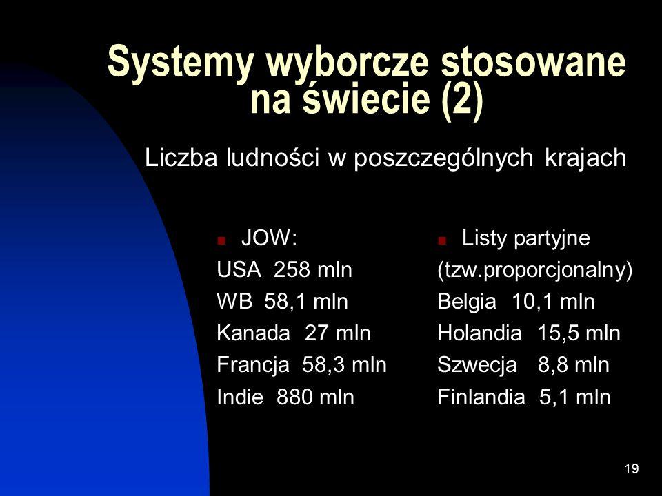 18 Systemy wyborcze stosowane na świecie (1) JOW: 69 państw (40,7%), 1.290mln(50,5%) (USA, WB, Kanada, Francja, Indie) Listy partyjne (tzw.
