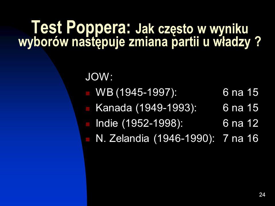 23 Test Poppera: Jak często w wyniku wyborów następuje zmiana partii u władzy .
