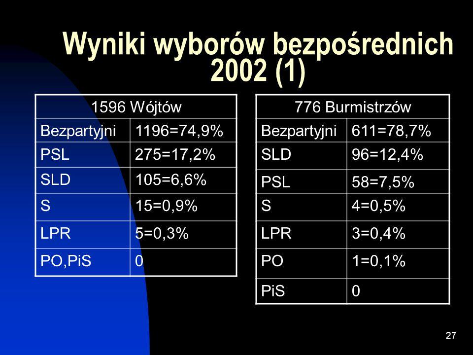 26 Test Poppera: Ile trwa formowanie rządu po wyborach .