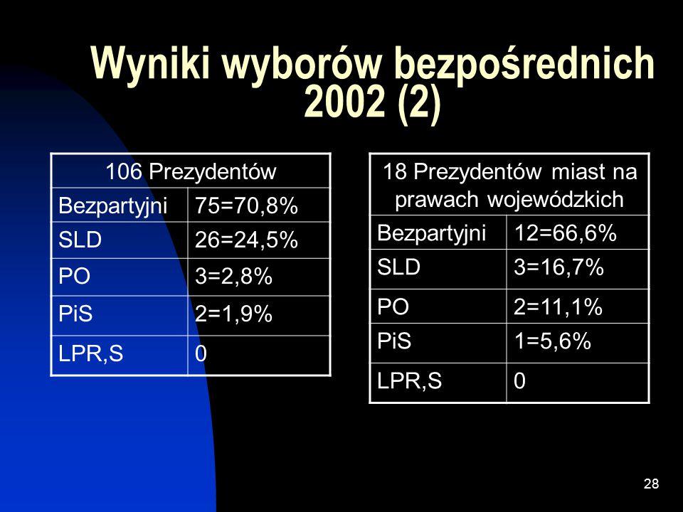 27 Wyniki wyborów bezpośrednich 2002 (1) 1596 Wójtów Bezpartyjni1196=74,9% PSL275=17,2% SLD105=6,6% S15=0,9% LPR5=0,3% PO,PiS0 776 Burmistrzów Bezpartyjni611=78,7% SLD96=12,4% PSL58=7,5% S4=0,5% LPR3=0,4% PO1=0,1% PiS0