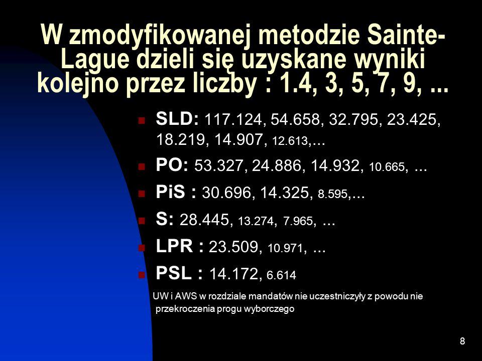 7 Gdyby zachować zasady proporcji : SLD163.97437,9%5,3 [5?]642,8% PO74.65817,3%2,4 [2?]321,4% PiS42.9749,9%1,4 [1?]214,3% S39.8239,2%1,3 [1?]17,1% LPR32.9137,6%1,1 [1?]17,1% AWS21.8315,0%0,7 [1?]00% UW20.9534,8%0,7 [1?]00% PSL19.8414,6%0,6 [1?]17,1%