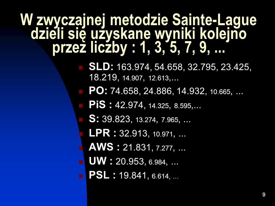 8 W zmodyfikowanej metodzie Sainte- Lague dzieli się uzyskane wyniki kolejno przez liczby : 1.4, 3, 5, 7, 9,...