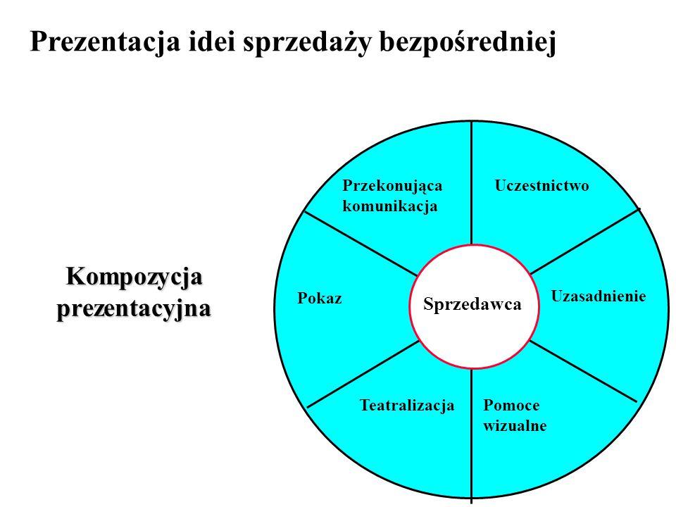Kompozycja prezentacyjna Sprzedawca Przekonująca komunikacja Pokaz Uczestnictwo Uzasadnienie TeatralizacjaPomoce wizualne Prezentacja idei sprzedaży b