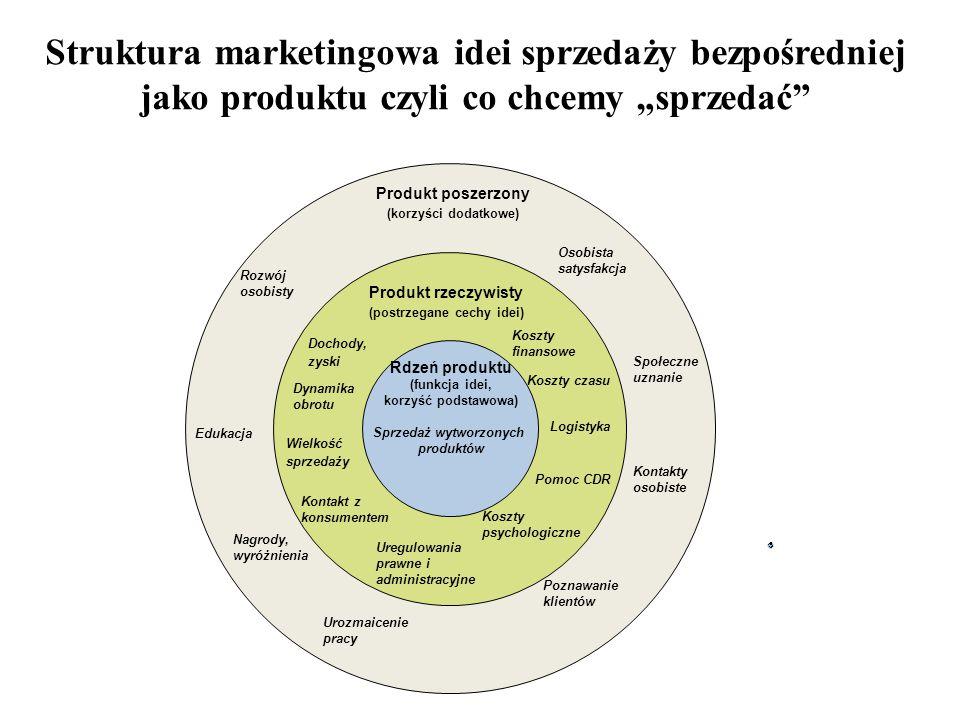 """Struktura marketingowa idei sprzedaży bezpośredniej jako produktu czyli co chcemy """"sprzedać"""" Rdzeń produktu (funkcja idei, korzyść podstawowa) Sprzeda"""