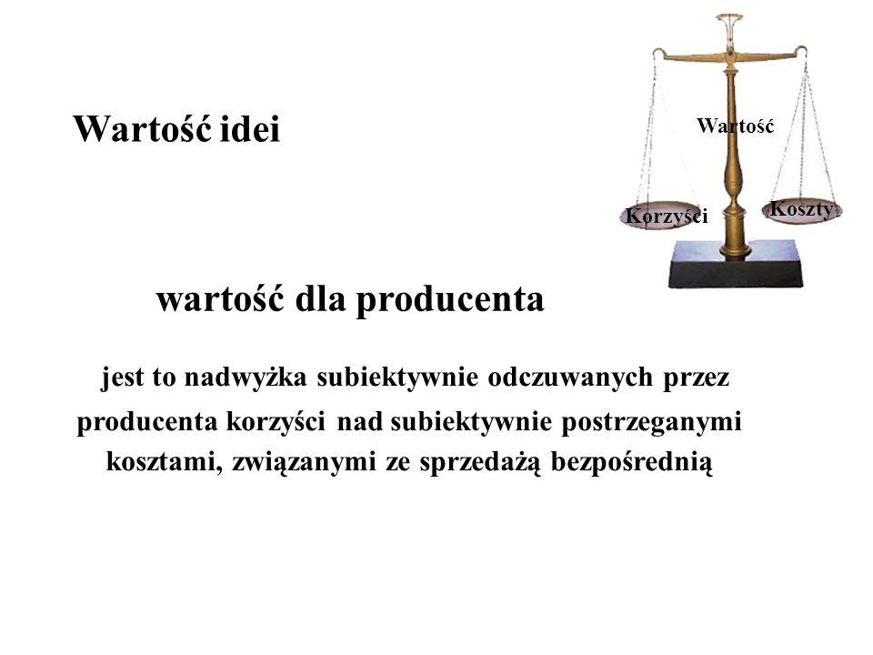 WARTOŚĆ IDEI SPRZEDAŻY BEZPOŚREDNIEJ DLA PRODUCENTA Korzyści finansowe Korzyści psychologiczne Korzyści marketingowe Korzyści społeczne Suma korzyści dla producenta Koszty ryzyka Koszty zużytego czasu Koszty finansowe Koszty zaangażowania psychicznego Suma kosztów poniesionych przez producenta Wartość dla producenta