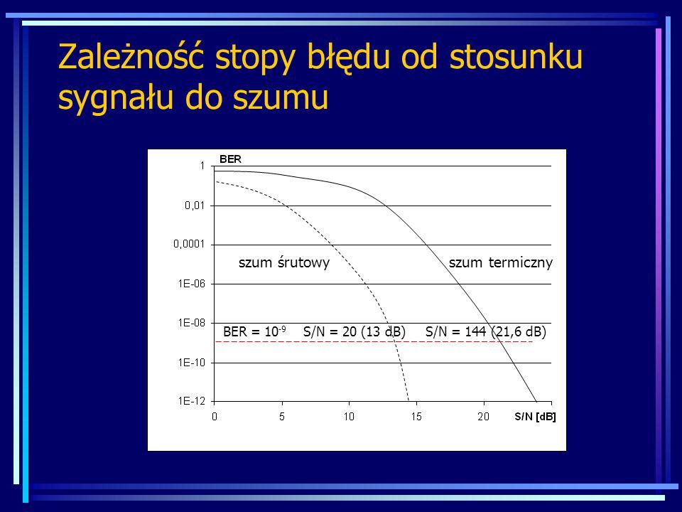 Zależność stopy błędu od stosunku sygnału do szumu BER = 10 -9 S/N = 20 (13 dB) S/N = 144 (21,6 dB) szum śrutowy szum termiczny