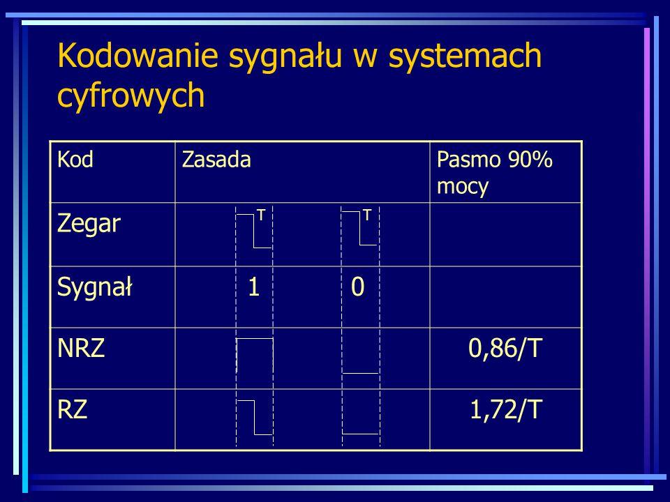 KodZasadaPasmo 90% mocy Zegar T T Sygnał 1 0 NRZ0,86/T RZ1,72/T Kodowanie sygnału w systemach cyfrowych