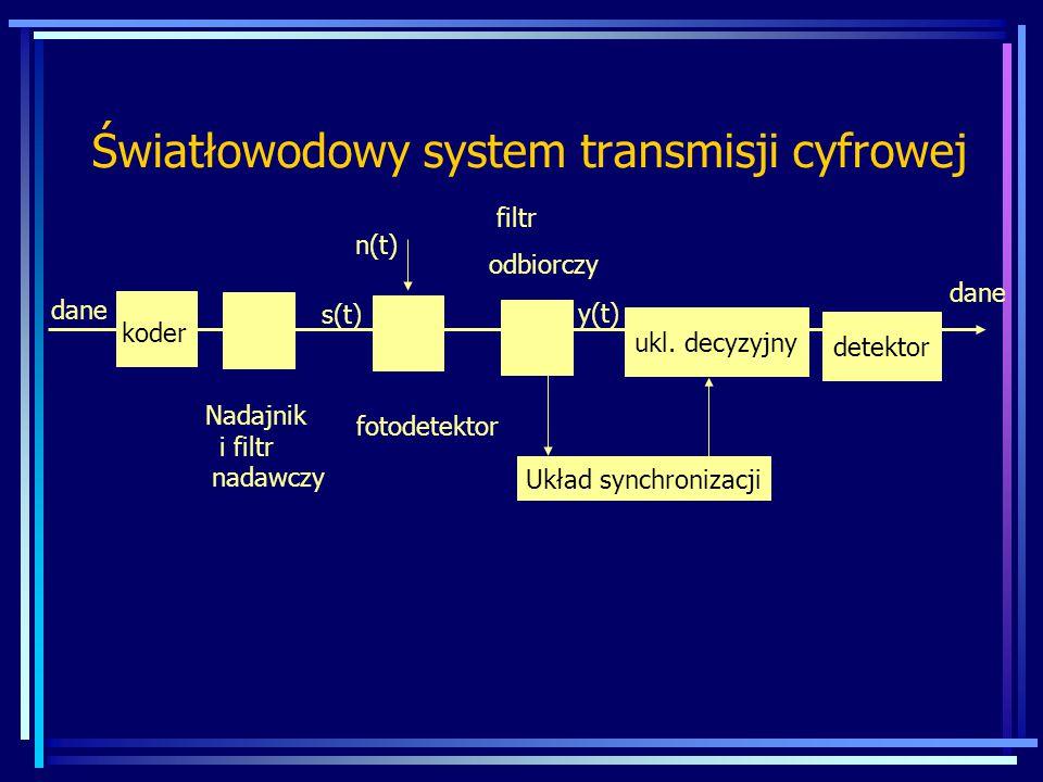 Światłowodowy system transmisji cyfrowej detektor ukl. decyzyjny Układ synchronizacji dane koder Nadajnik i filtr nadawczy fotodetektor filtr odbiorcz