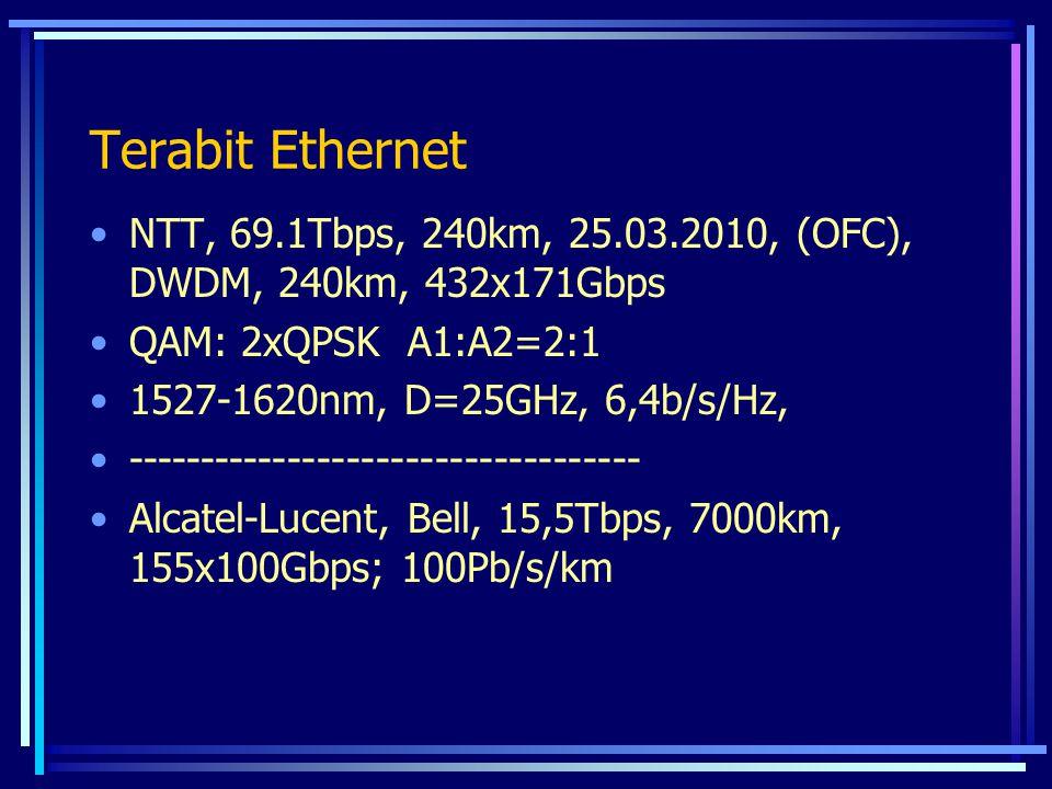 Terabit Ethernet NTT, 69.1Tbps, 240km, 25.03.2010, (OFC), DWDM, 240km, 432x171Gbps QAM: 2xQPSK A1:A2=2:1 1527-1620nm, D=25GHz, 6,4b/s/Hz, ------------