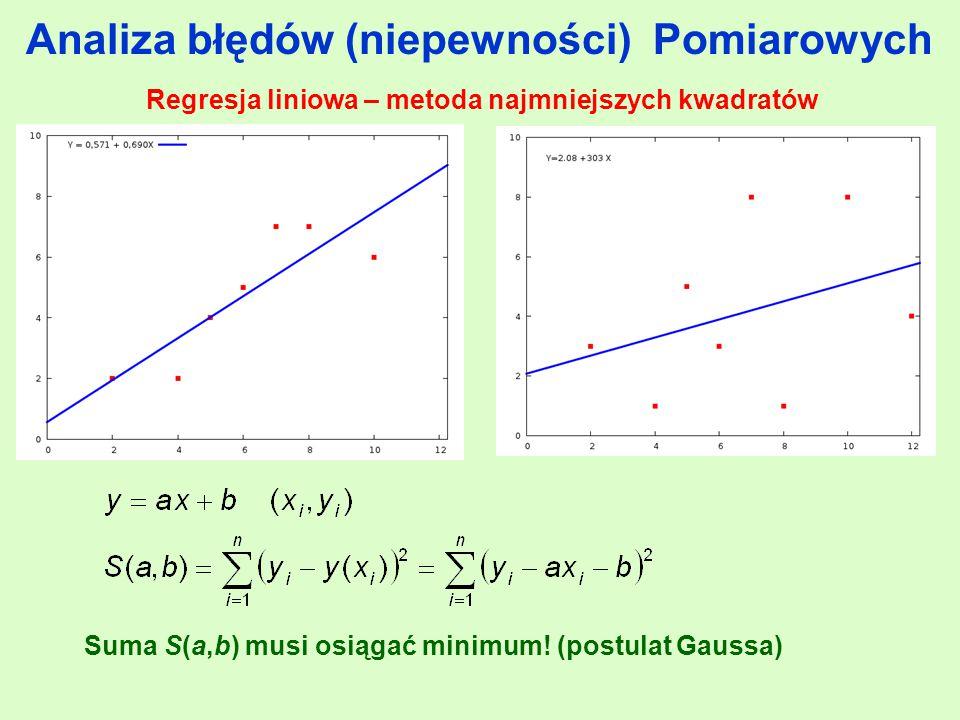 Regresja liniowa – metoda najmniejszych kwadratów Suma S(a,b) musi osiągać minimum.