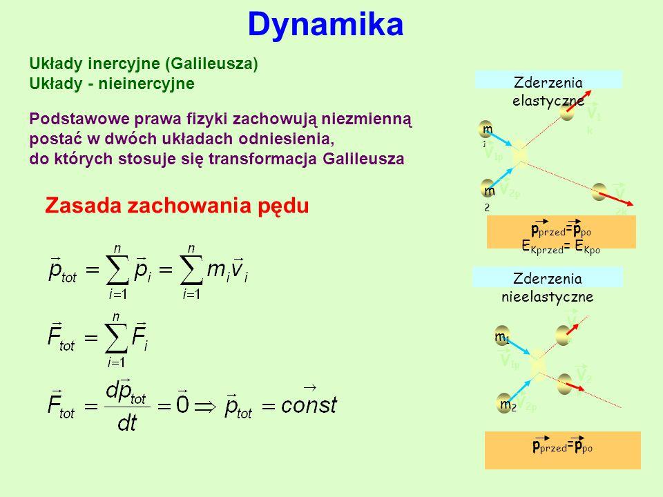 Układy inercyjne (Galileusza) Układy - nieinercyjne Dynamika Podstawowe prawa fizyki zachowują niezmienną postać w dwóch układach odniesienia, do których stosuje się transformacja Galileusza Zasada zachowania pędu m1m1 m2m2 V 1p V 2p V1kV1k V 2k Zderzenia elastyczne p przed =p po E Kprzed = E Kpo Zderzenia nieelastyczne m1m1 m2m2 V 1p V 2p V1kV1k V2kV2k p przed =p po