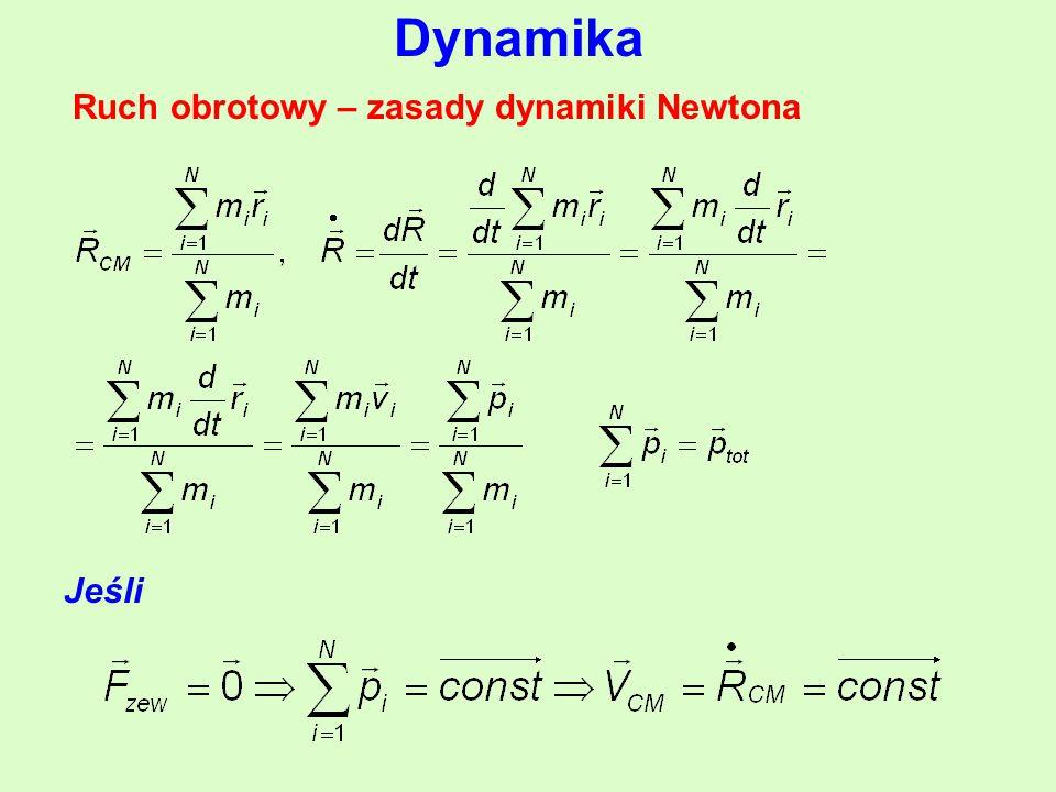 Dynamika Ruch obrotowy – zasady dynamiki Newtona Jeśli