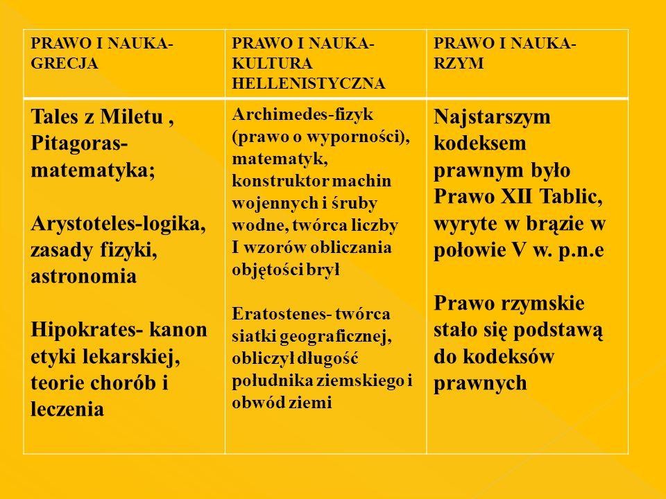 PRAWO I NAUKA- GRECJA PRAWO I NAUKA- KULTURA HELLENISTYCZNA PRAWO I NAUKA- RZYM Tales z Miletu, Pitagoras- matematyka; Arystoteles-logika, zasady fizy