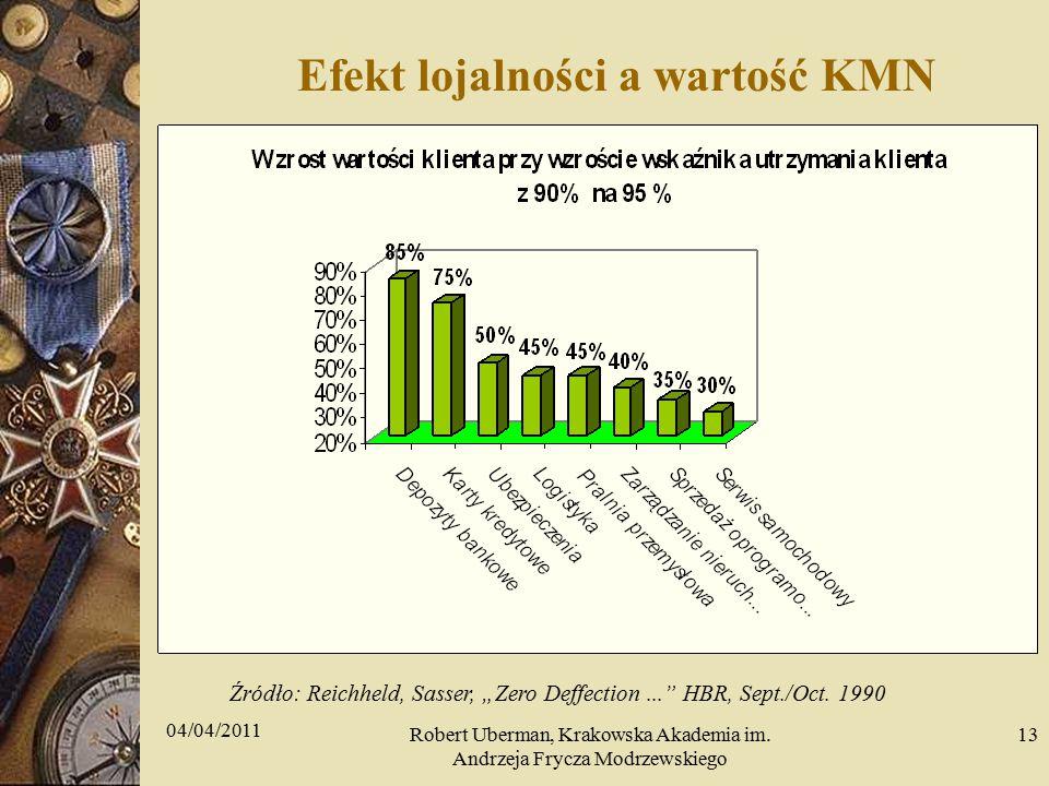 """Efekt lojalności a wartość KMN - korzyści z lojalności klientów - różne branże Źródło: Reichheld, Sasser, """"Zero Deffection... HBR, Sept./Oct."""