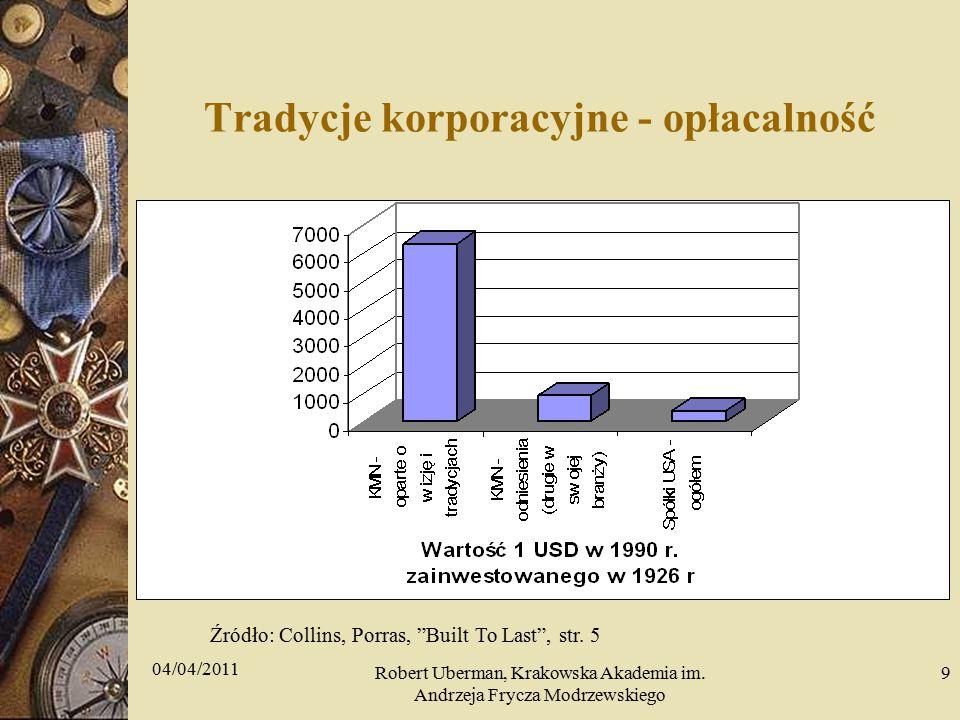 Tradycje korporacyjne - opłacalność Źródło: Collins, Porras, Built To Last , str.
