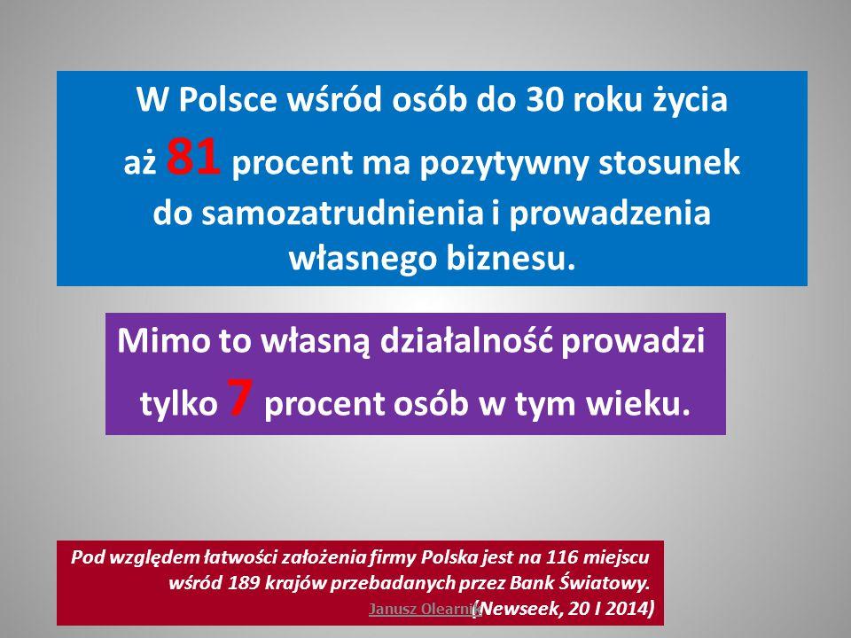 W Polsce wśród osób do 30 roku życia aż 81 procent ma pozytywny stosunek do samozatrudnienia i prowadzenia własnego biznesu. Pod względem łatwości zał
