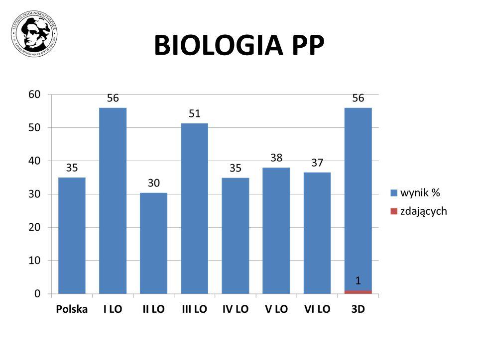 BIOLOGIA PP