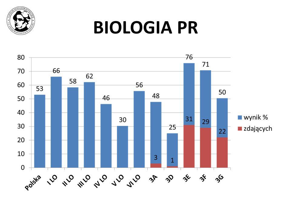 BIOLOGIA PR