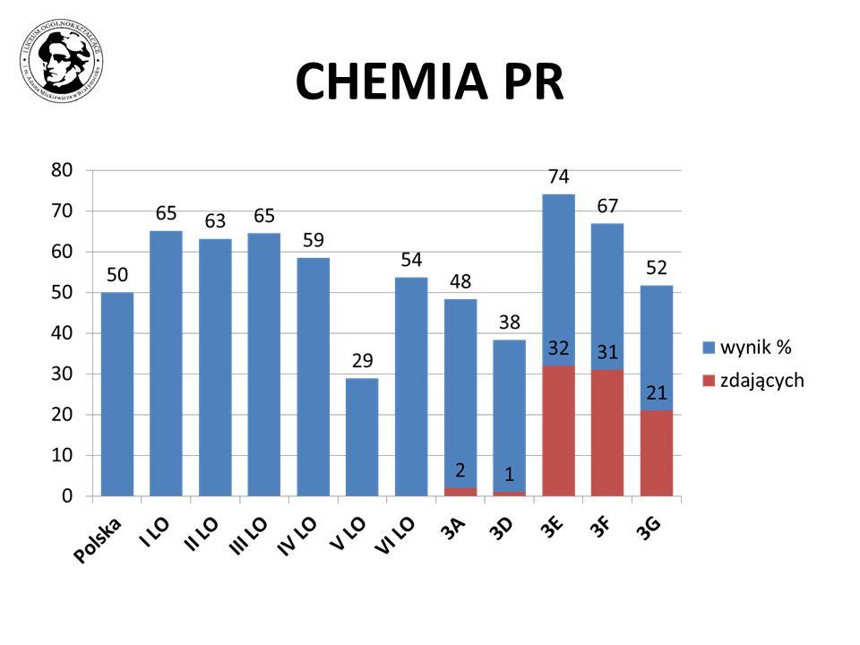 CHEMIA PR