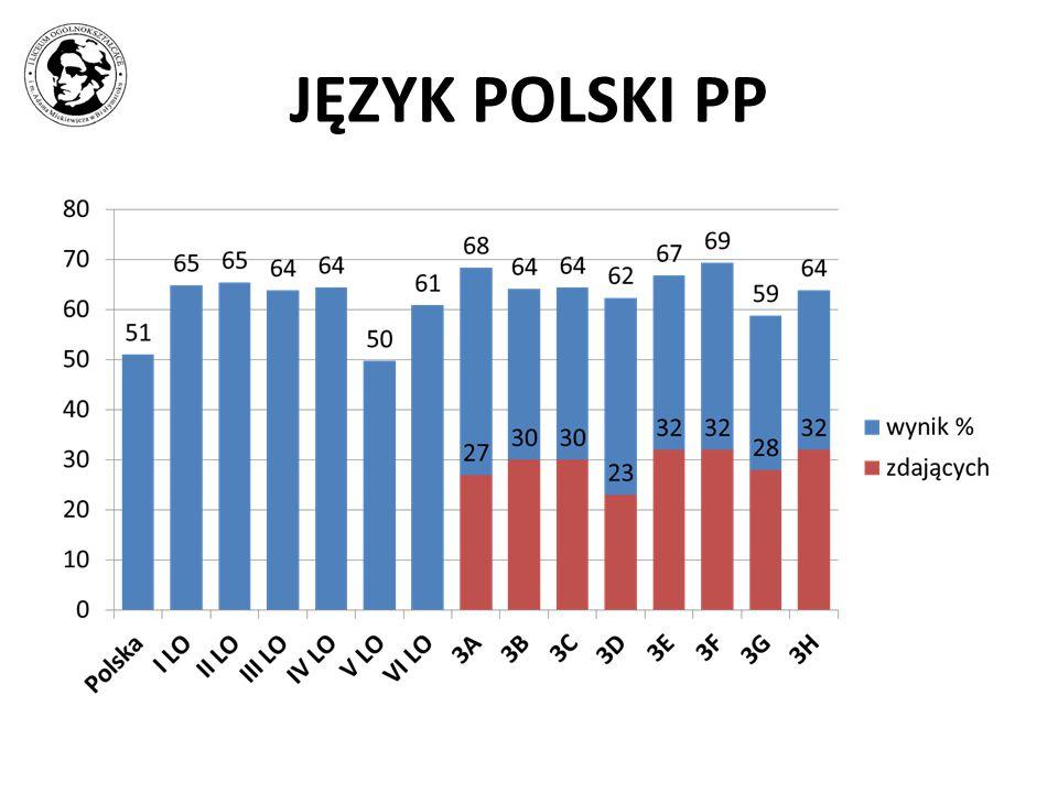 JĘZYK POLSKI PP