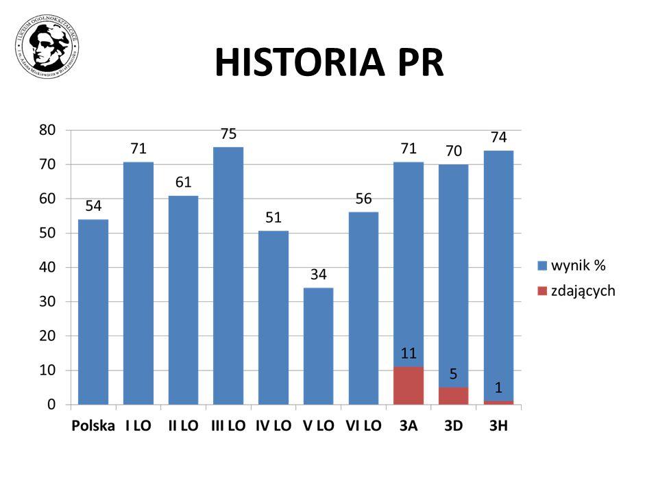 HISTORIA PR