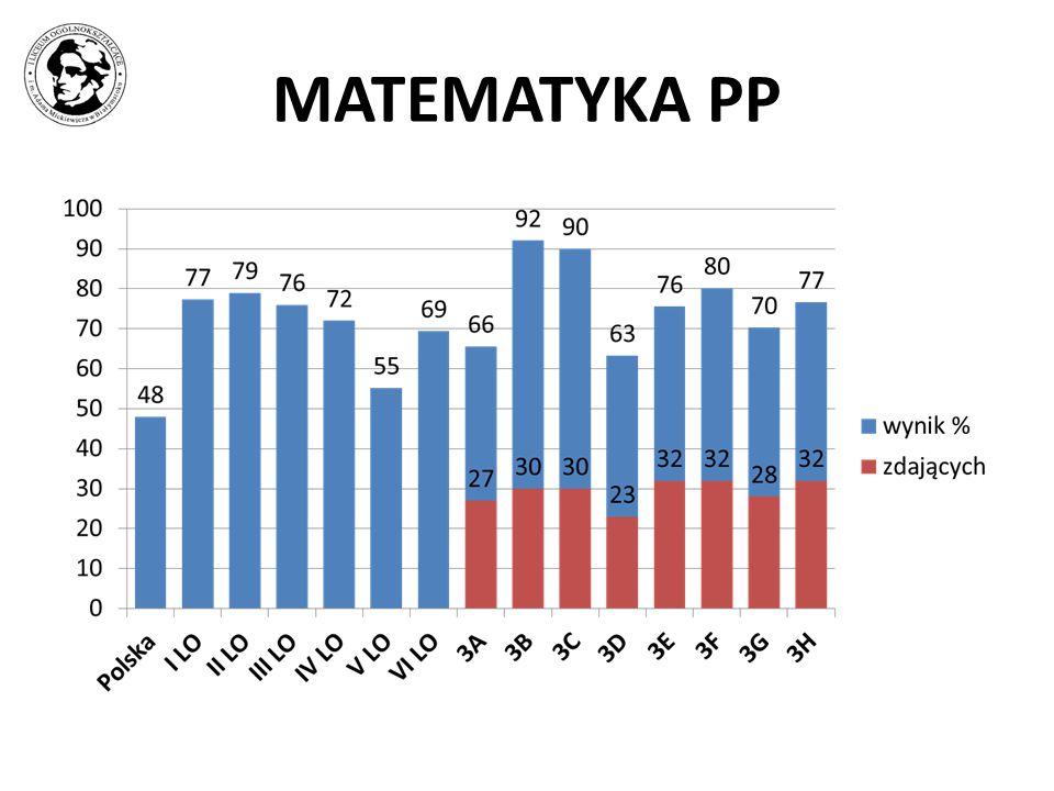 MATEMATYKA PP