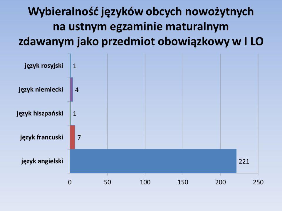 Wybieralność języków obcych nowożytnych na ustnym egzaminie maturalnym zdawanym jako przedmiot obowiązkowy w I LO