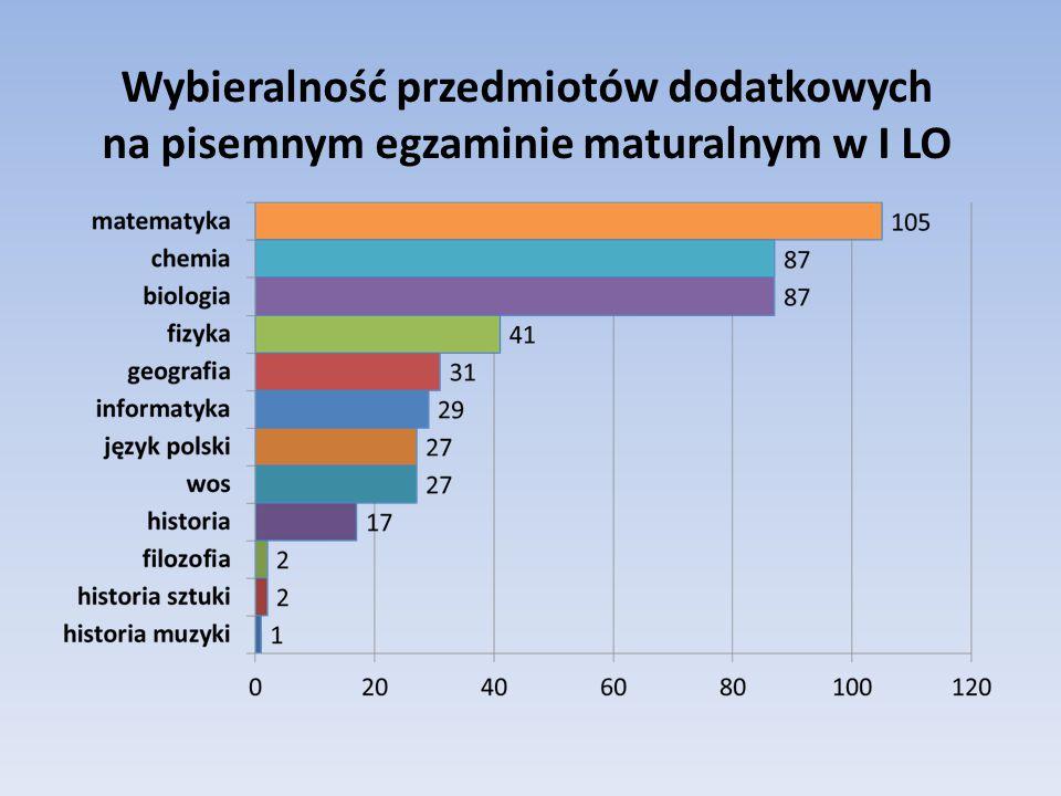 Wybieralność przedmiotów dodatkowych na pisemnym egzaminie maturalnym w I LO