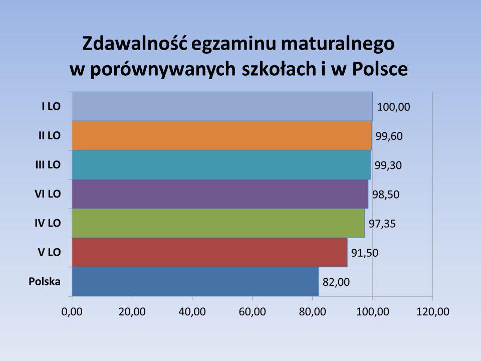 Zdawalność egzaminu maturalnego w porównywanych szkołach i w Polsce