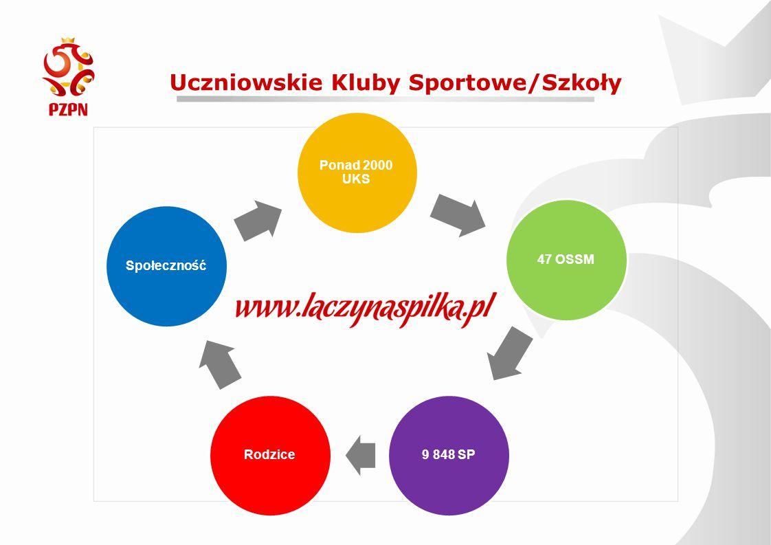 Uczniowskie Kluby Sportowe/Szkoły Ponad 2000 UKS 47 OSSM9 848 SPRodziceSpołeczność