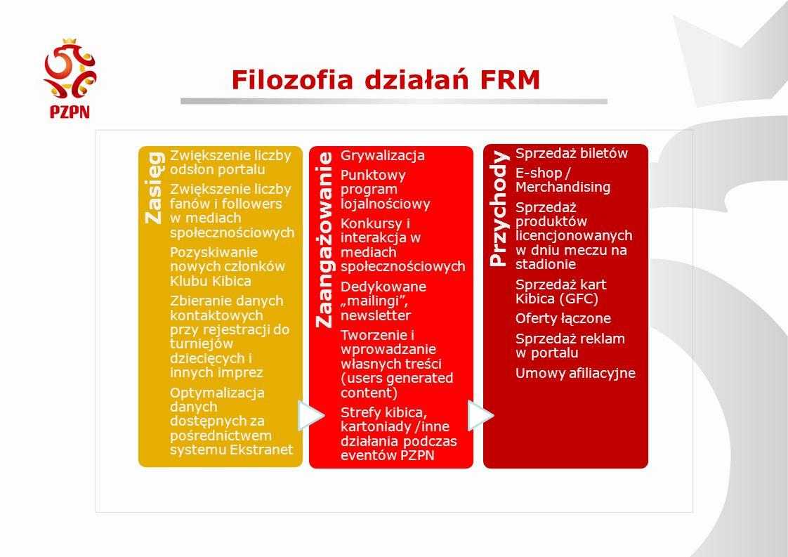 Filozofia działań FRM