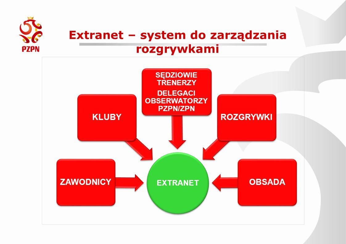 Extranet – system do zarządzania rozgrywkami EXTRANET ZAWODNICYKLUBY SĘDZIOWIE TRENERZY DELEGACI OBSERWATORZY PZPN/ZPN ROZGRYWKIOBSADA