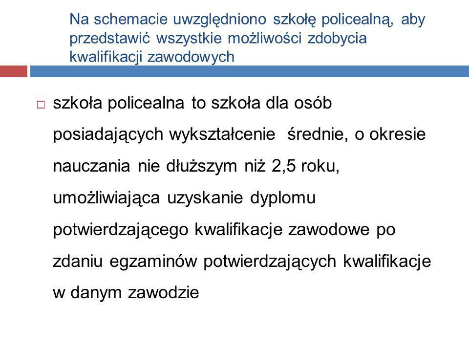 Na schemacie uwzględniono szkołę policealną, aby przedstawić wszystkie możliwości zdobycia kwalifikacji zawodowych  szkoła policealna to szkoła dla o