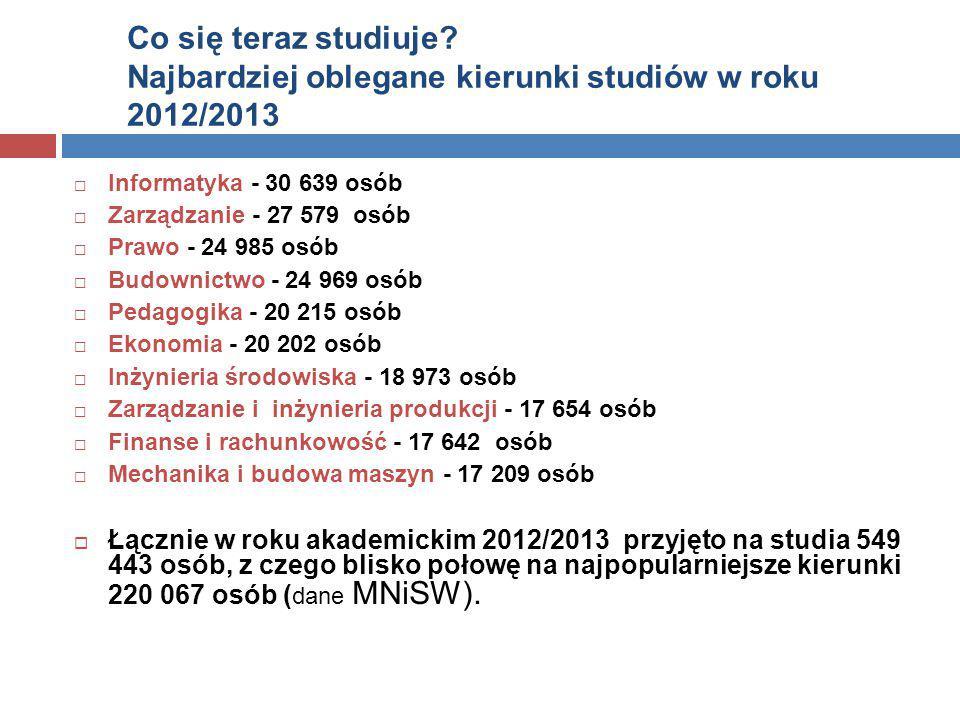 Co się teraz studiuje? Najbardziej oblegane kierunki studiów w roku 2012/2013  Informatyka - 30 639 osób  Zarządzanie - 27 579 osób  Prawo - 24 985