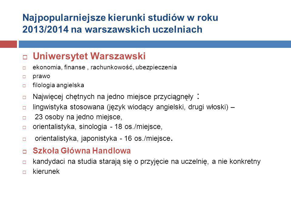 Najpopularniejsze kierunki studiów w roku 2013/2014 na warszawskich uczelniach  Uniwersytet Warszawski  ekonomia, finanse, rachunkowość, ubezpieczen