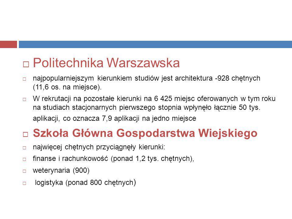  Politechnika Warszawska  najpopularniejszym kierunkiem studiów jest architektura -928 chętnych (11,6 os. na miejsce).  W rekrutacji na pozostałe k