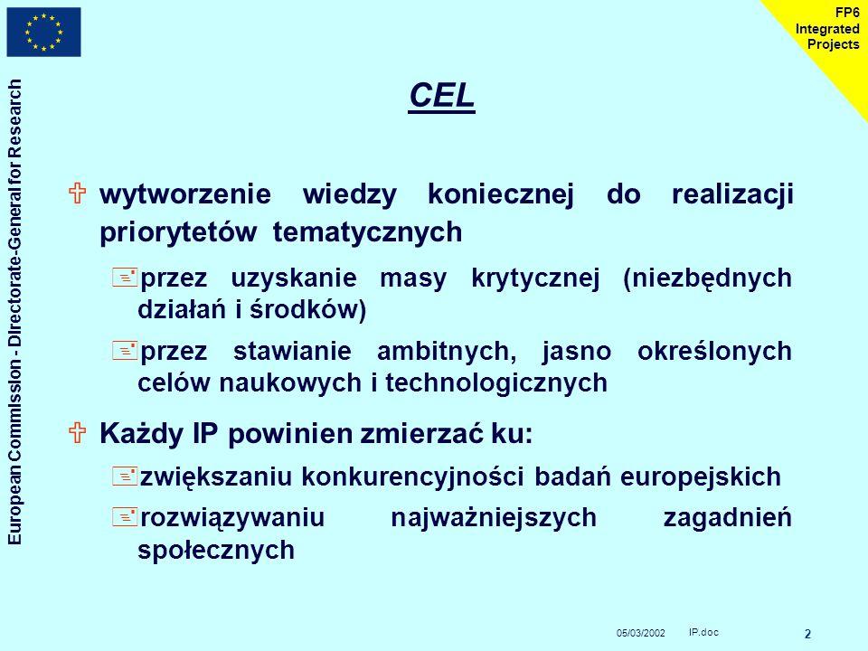 05/03/2002 European Commission - Directorate-General for Research IP.doc 2 FP6 Integrated Projects CEL Uwytworzenie wiedzy koniecznej do realizacji priorytetów tematycznych +przez uzyskanie masy krytycznej (niezbędnych działań i środków) +przez stawianie ambitnych, jasno określonych celów naukowych i technologicznych UKażdy IP powinien zmierzać ku: +zwiększaniu konkurencyjności badań europejskich +rozwiązywaniu najważniejszych zagadnień społecznych