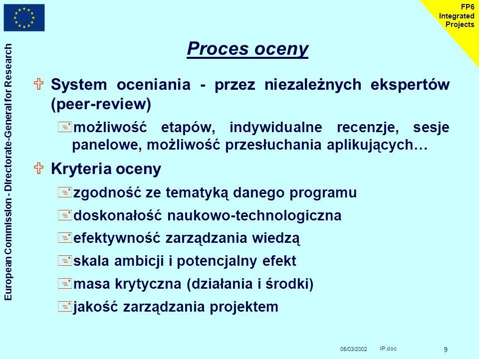 05/03/2002 European Commission - Directorate-General for Research IP.doc 9 FP6 Integrated Projects Proces oceny USystem oceniania - przez niezależnych ekspertów (peer-review) +możliwość etapów, indywidualne recenzje, sesje panelowe, możliwość przesłuchania aplikujących… UKryteria oceny +zgodność ze tematyką danego programu +doskonałość naukowo-technologiczna +efektywność zarządzania wiedzą +skala ambicji i potencjalny efekt +masa krytyczna (działania i środki) +jakość zarządzania projektem