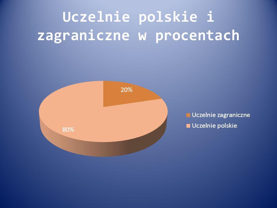 Uczelnie polskie i zagraniczne w procentach