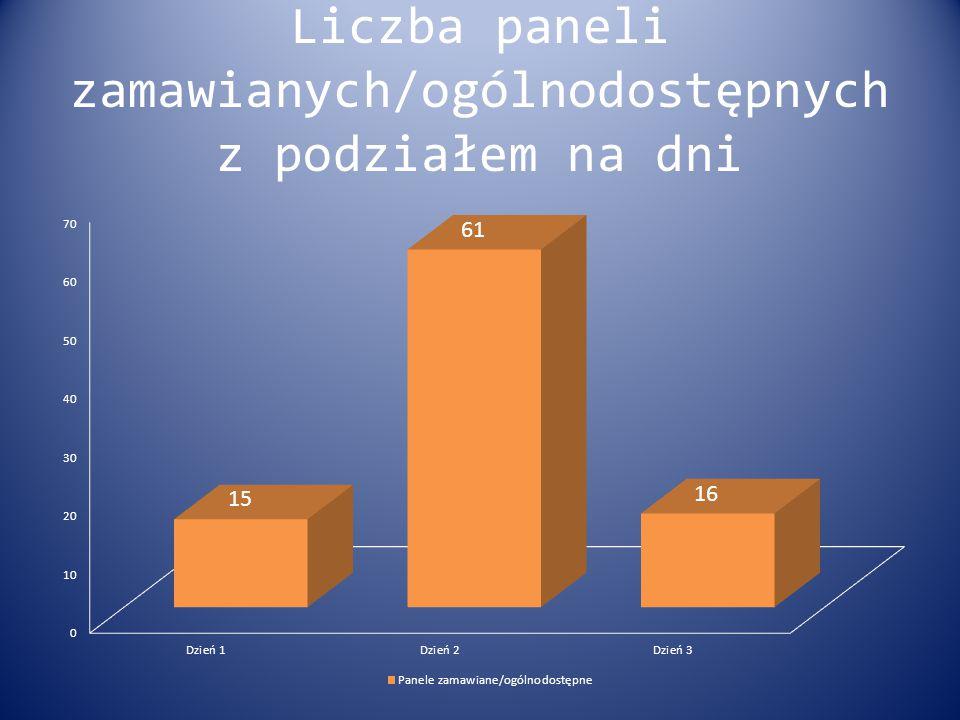 Liczba paneli zamawianych/ogólnodostępnych z podziałem na dni