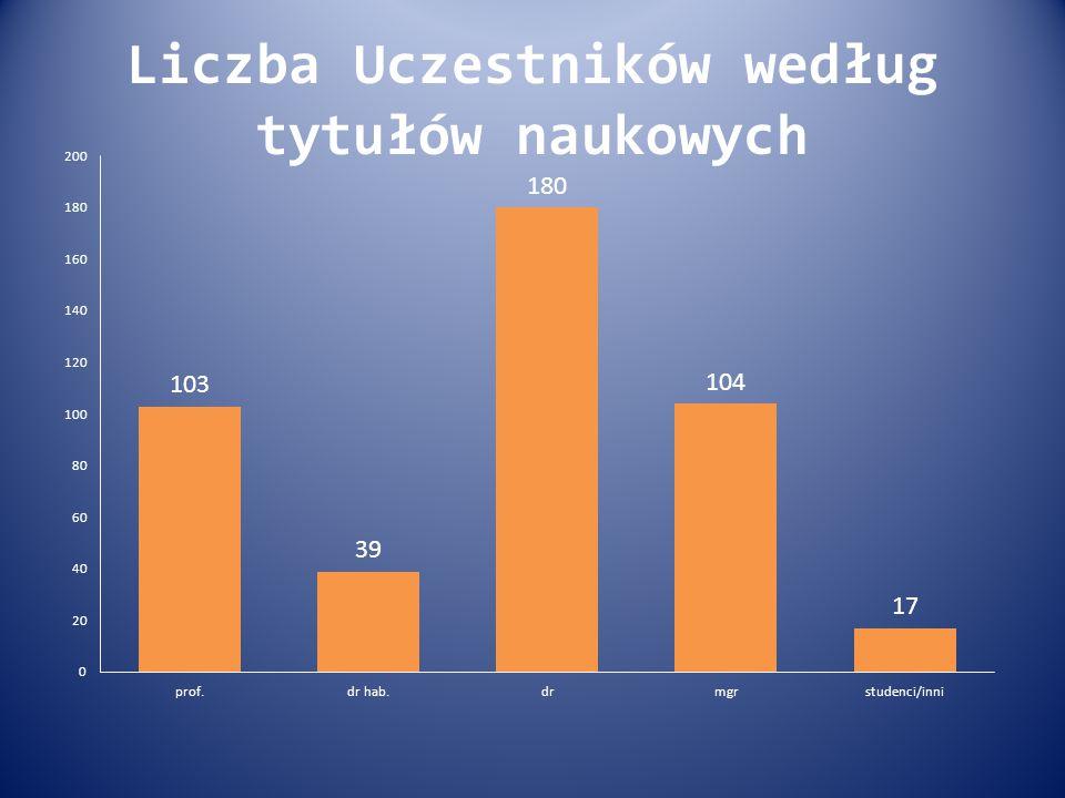 Liczba Uczestników według tytułów naukowych