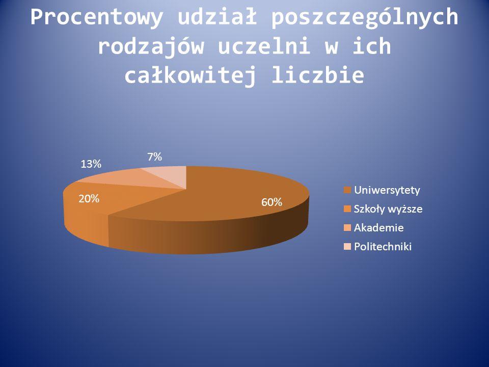 Procentowy udział poszczególnych rodzajów uczelni w ich całkowitej liczbie