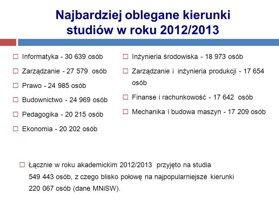 Najbardziej oblegane kierunki studiów w roku 2012/2013  Informatyka - 30 639 osób  Zarządzanie - 27 579 osób  Prawo - 24 985 osób  Budownictwo - 2