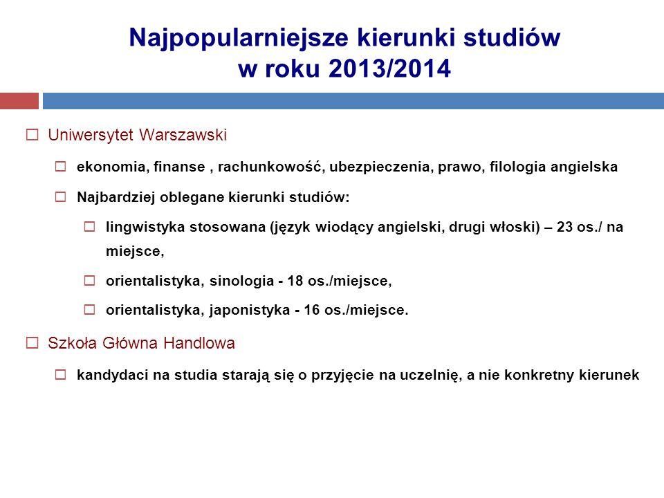 Najpopularniejsze kierunki studiów w roku 2013/2014  Uniwersytet Warszawski  ekonomia, finanse, rachunkowość, ubezpieczenia, prawo, filologia angiel
