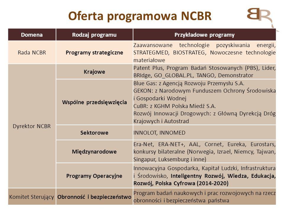 Oferta programowa NCBR DomenaRodzaj programuPrzykładowe programy Rada NCBRProgramy strategiczne Zaawansowane technologie pozyskiwania energii, STRATEG